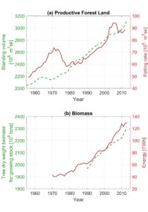 figure_biomass_hydr_1971_2013